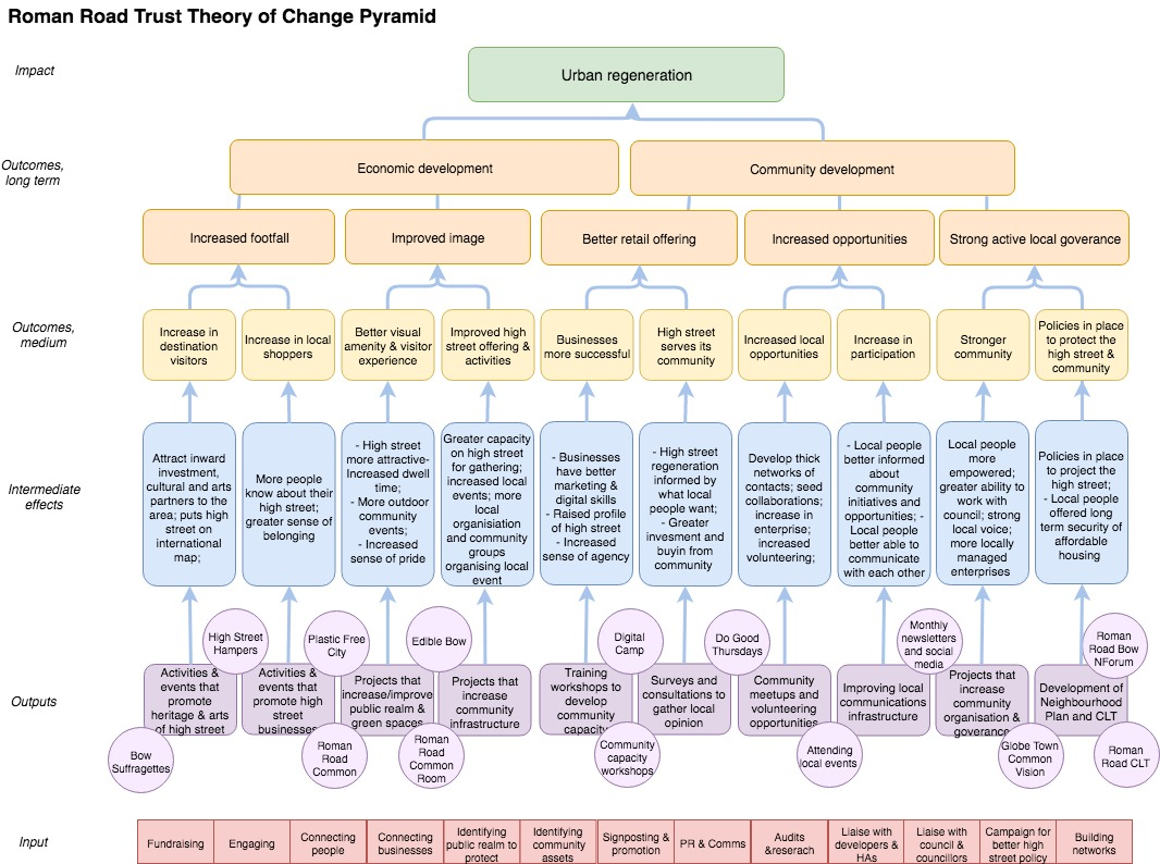 Roman Road Trust Theory of Change Pyramid