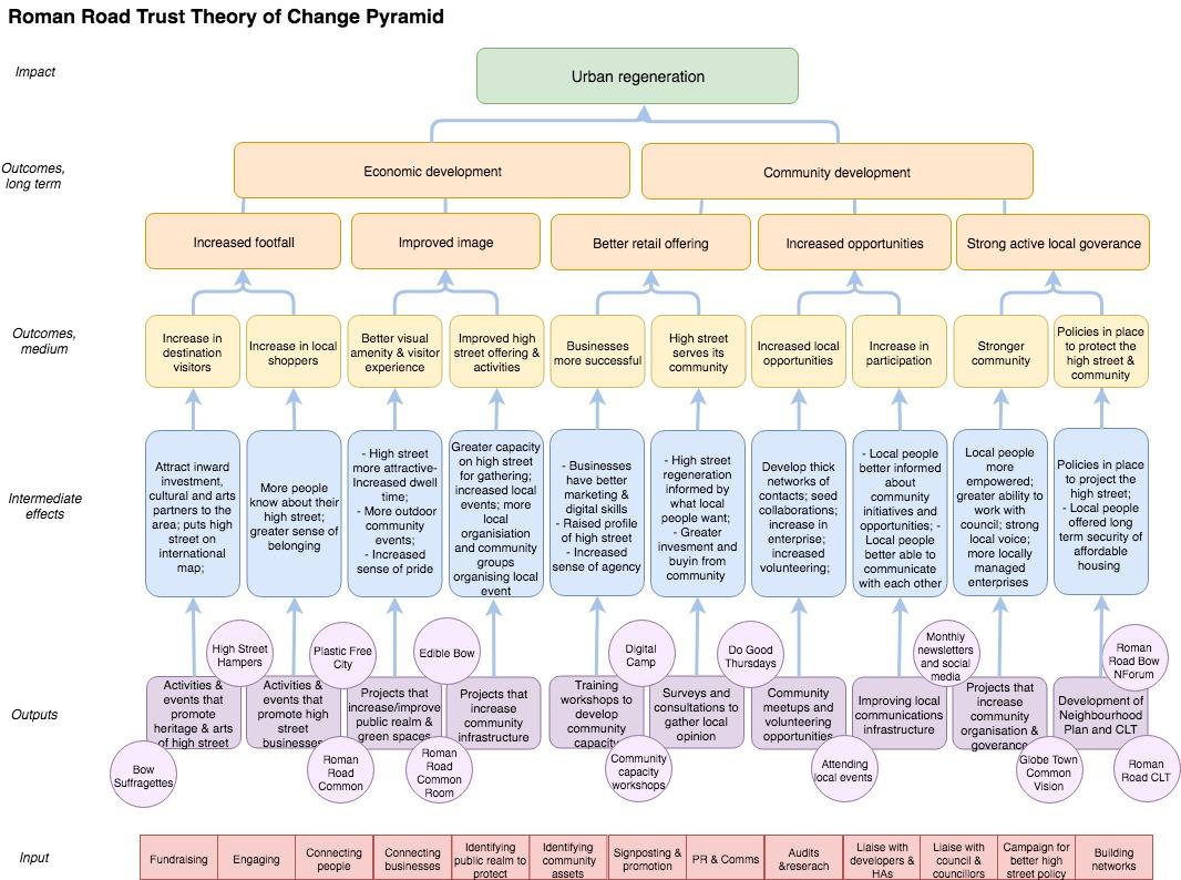 Roman Road Trust Theory of Change Pyramid